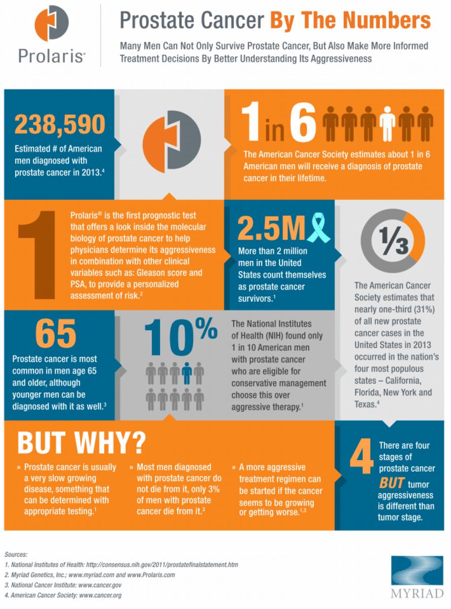 Prolaris Infographic