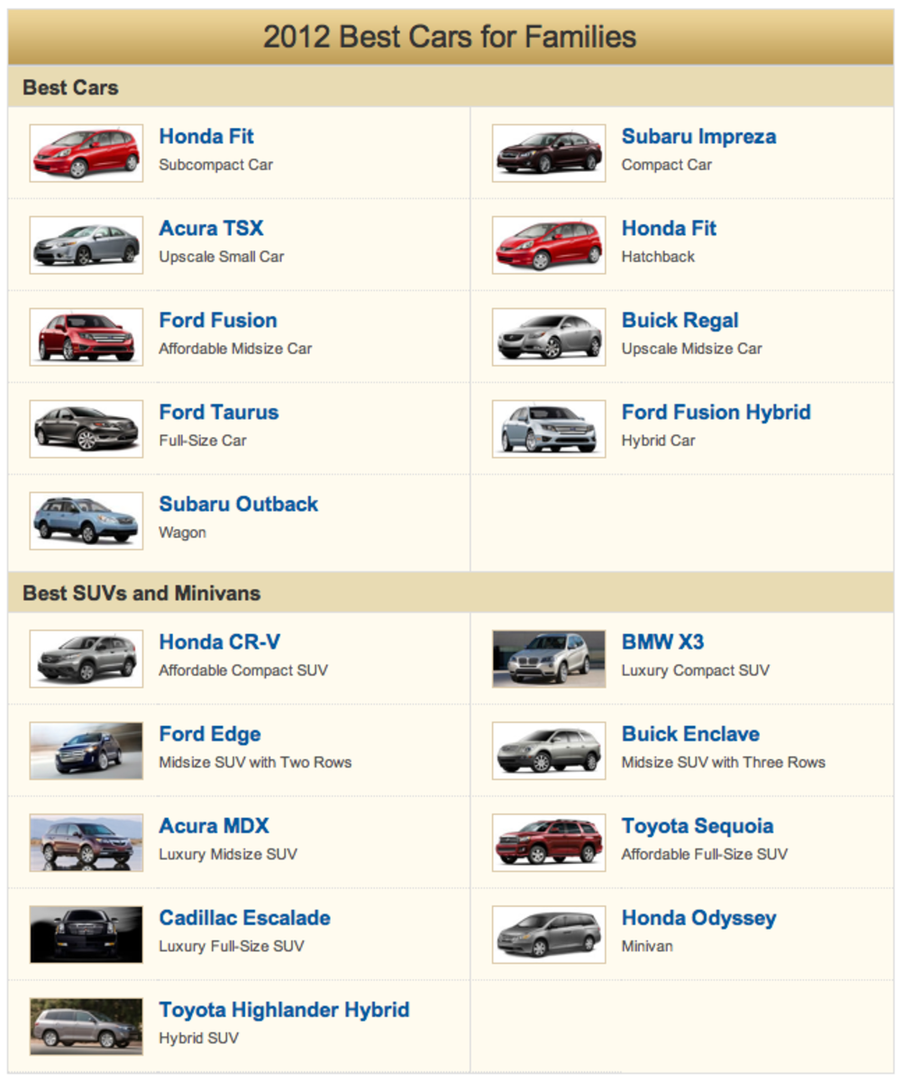 2012 Best Cars for Families U.S. News