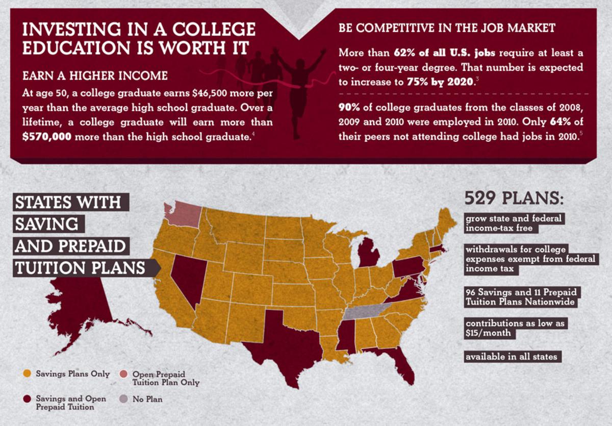College_Saving_Plan_Stats