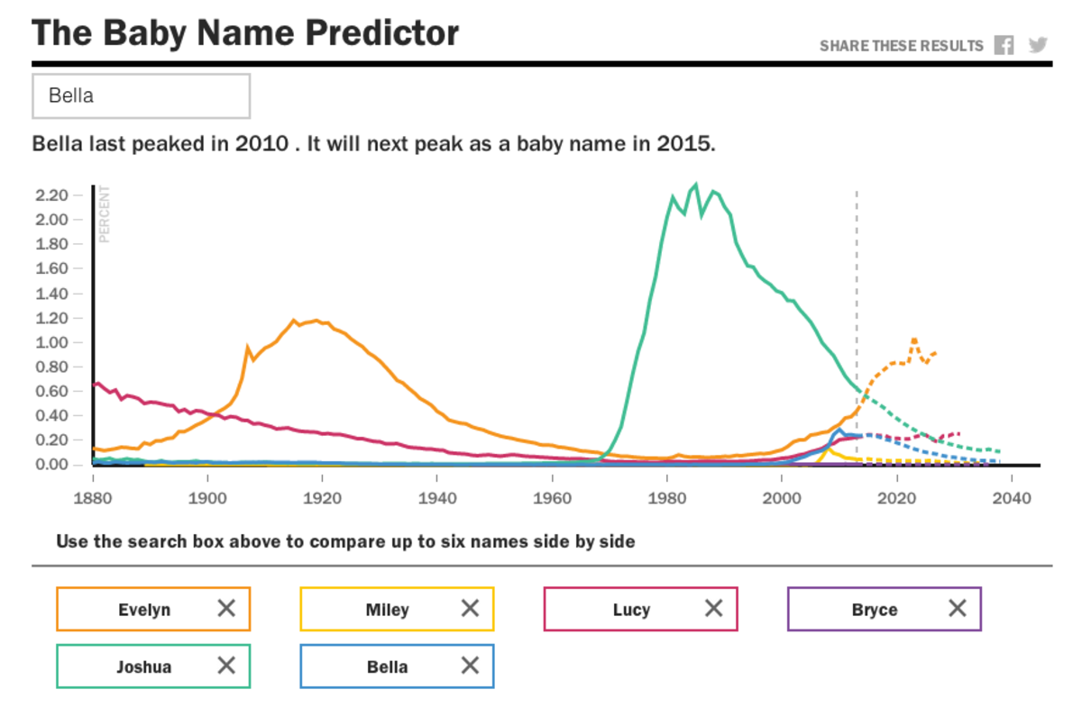 The Baby Name Predictor Tool