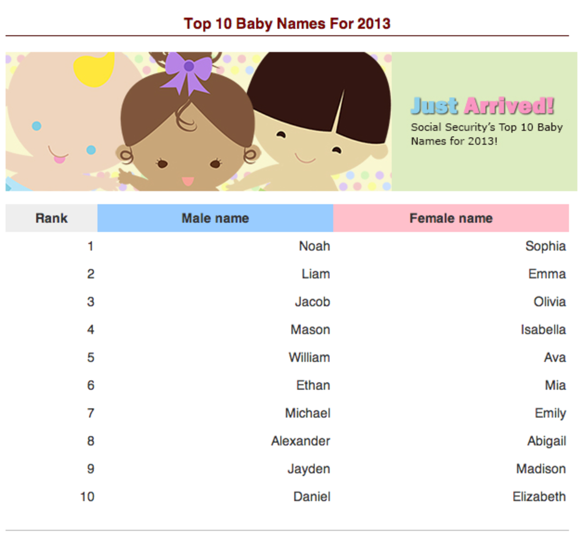 Top 10 Baby Names for 2013