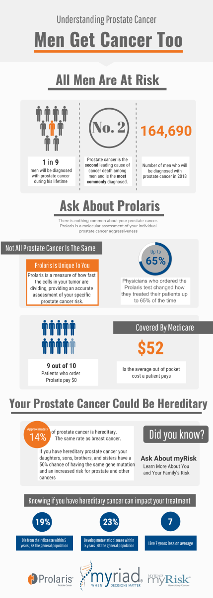 1 in 9 men will be diagnosed with prostate cancer during his lifetime. Find out a simple test to learn more about that diagnosis.