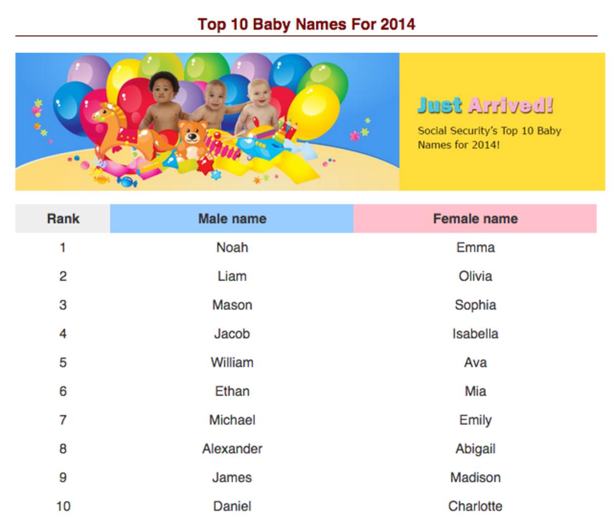 Top Ten Baby Names of 2014