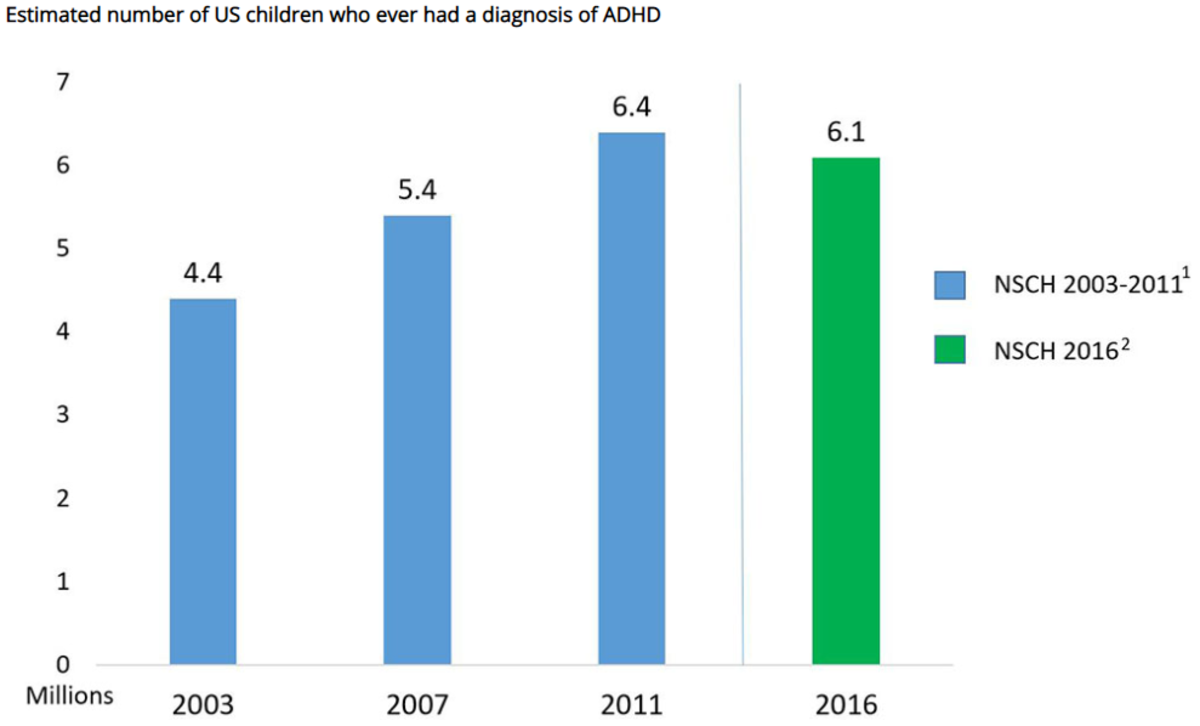 source: https://www.cdc.gov/ncbddd/adhd/data.html