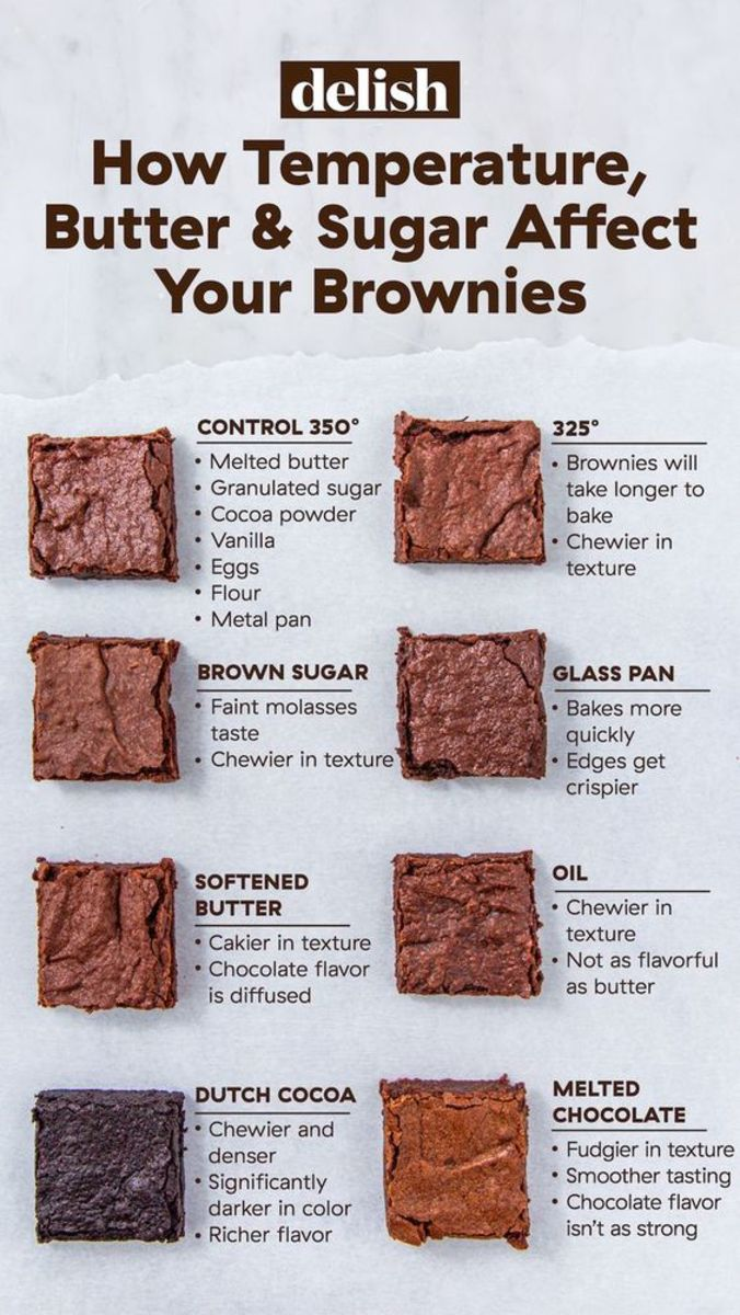 Delish Ultimate Brownie Guide